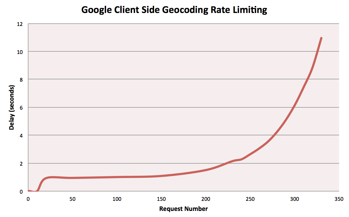 Client Side Geocoding rate limiting